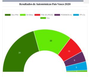 Résultats au Pays Basque. 2020